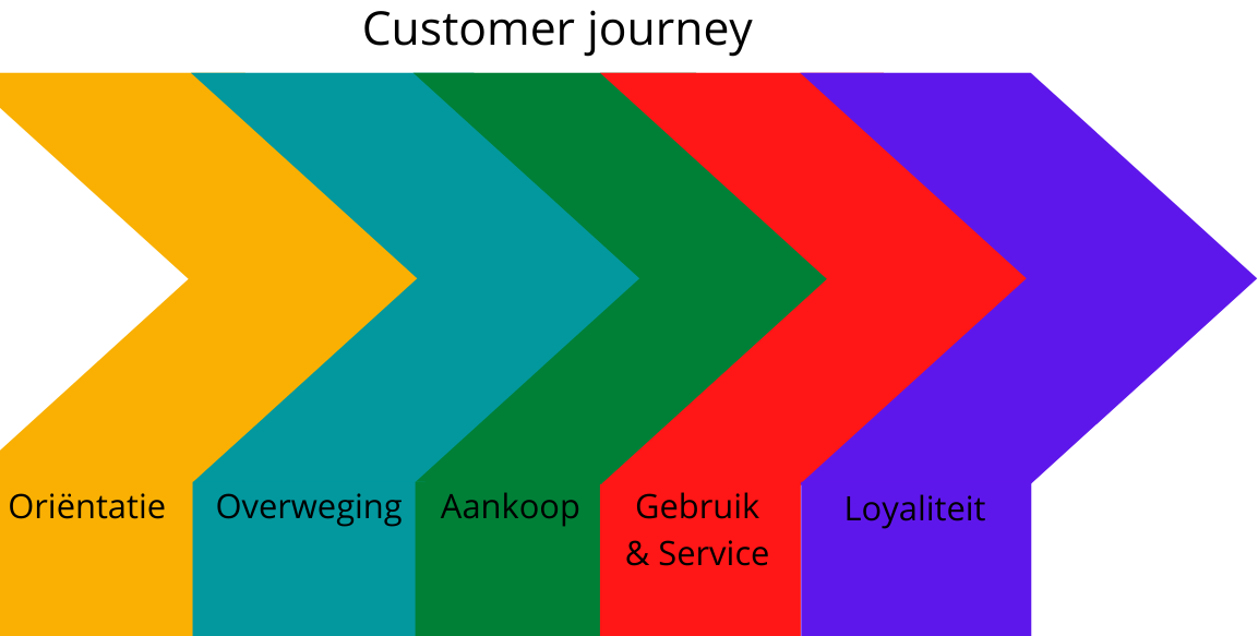 Customer Journey fases